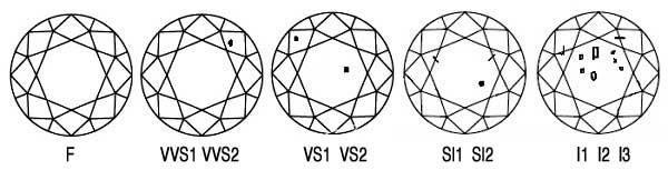 Diamonds Grading Scale